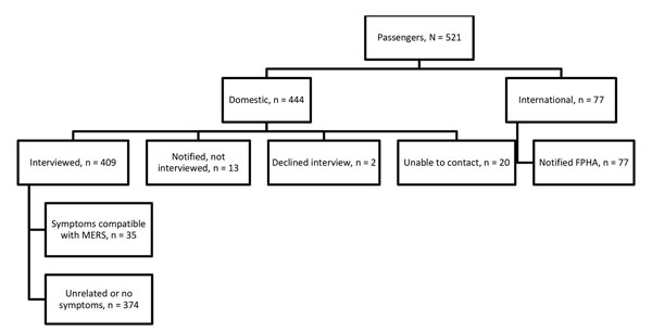 Flowchart of aircraft passengers exposed to index case-patient 2 in investigation of 2 imported US cases of Middle East respiratory syndrome, by location at time of notification, May 2014. Of all passengers 188 (36%) were on the London–Boston flight, 158 (30%) on the Boston–Atlanta flight, and 175 (34%) on the Atlanta–Orlando flight. Domestic passengers were assigned to state health departments for follow-up if contact information indicated they lived in that state. CDC assumed responsibility fo