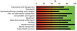Thumbnail of Summary of assessment results for the National Public Health and Reference Laboratory, Accra, Ghana, determined by using the World Health Organization Laboratory Assessment Tool. Capacity score (0%–100%) of each section of the tool is indicated and color coded. Red (<50%) indicates need for major improvement; orange (50%−80%), some improvement is necessary; green (>80%), the laboratory is in good standing.