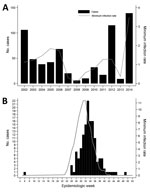 Thumbnail of Epidemic curves depicting number of cases of West Nile among humans and minimum infection rate (MIR) of positive mosquito pools by year (A) and by epidemiologic week (B), Houston/Harris County, Texas, 2002–2014MIR was calculated by the formula (no. positive mosquito pools × 1,000)/no. female mosquitoes pooled).
