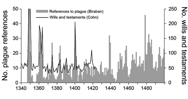 Comparison of Biraben's and Cohn's historical plague data sets. Biraben's data set included references to plague in various types of documents from Italy, Iberia, France, the Low Countries, and the British Isles that were written during 1345–1499 (2,3). Cohn's data set included information from a select set of documents (wills and testaments of 9 cities) that were drafted during 1340–1424 (21). Graph provided courtesy of Campbell B. The great transition: climate, disease and society in the late-