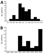 Thumbnail of Temporal distribution of Rickettsia typhi–positive pediatric case-patients by time of symptom onset, Houston, Texas, USA, 2011–2016. A) By month of symptom onset. B) By year of symptom onset.