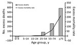 Thumbnail of Excess deaths and difference between observed and expected deaths during chikungunya epidemic, Puerto Rico, July–December 2014. Mortality rate is deaths per 100,000 population.