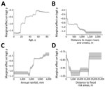 Thumbnail of Partial dependence plots for the 4 most influential variables in boosted regression trees (BRT) model for antibodies against Vi capsular antigen of Salmonella enterica serovar Typhi, Fiji, 2013. A) Age; B) distance to major rivers and creeks; C) annual rainfall; and D) distance to flood-risk areas. The final ensemble BRT was constructed with 50 BRT models and 11 environmental and social covariates by using data from 1,305 samples. Gray areas indicate 95% CIs of plots.