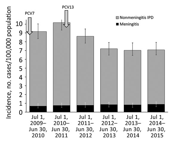 Incidence of meningitis and nonmeningitis IPD in patients >18 years of age, Israel, July 1, 2009–June 30, 2015. Introduction of PCV7 and PCV13 into the pediatric national immunization plan are depicted with arrows; 95% Poisson CIs are depicted for overall IPD and meningitis IPD. IPD, invasive pneumococcal disease; PCV, pneumococcal conjugate vaccine.