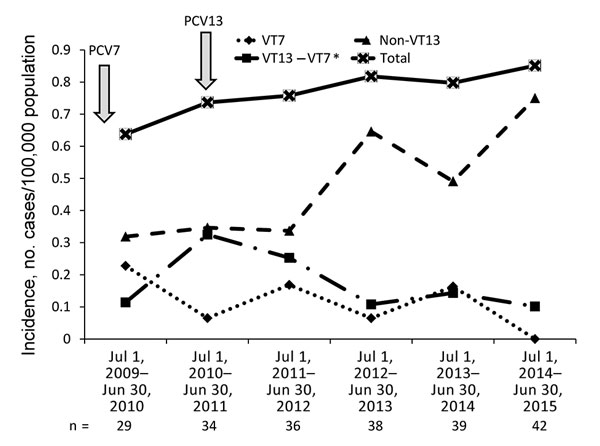 Incidence of pneumococcal meningitis in patients >18 years of age, by VT, Israel, July 1, 2009–June 30, 2015. The total number of cases per year are shown, and the introduction of PCV7 and PCV13 into the pediatric national immunization plan are depicted with arrows. *Serotypes included in the VT13 vaccine but not in the VT7 vaccine. PCV, pneumococcal conjugate vaccine; VT, vaccine type.
