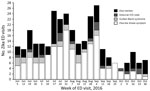 Thumbnail of Number of ED visits for Zika-like illness in New York City, NY, USA, during June 1–October 31, 2016, by week and type of visit. ED, emergency department; ICD, International Classification of Diseases.
