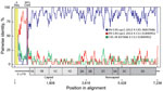 Thumbnail of Recombination between viral genotypes rhinovirus C45 and C11 leading to RV-C45-cpz1-2013, the strain identified in the Kanyawara chimpanzee community, Uganda, 2013. Analyses were performed in RDP4 (17) on aligned rhinovirus C genome sequences of 36 known genotypes. Each alignment entry encoded the full or nearly full polyprotein gene sequence, but some sequences were missing fragments (<400 bp) of their respective 5′-UTRs (Δ seq, yellow box at left). The 3′ poly(A) tail was not i