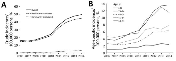 Clostridium difficile infections in adults, Hong Kong, China, 2006–2014. A) Crude incidence of healthcare-associated and community-associated C. difficile infections increased significantly (p<0.001 by χ2 test for trend). B) Incidence of infections, by age group.