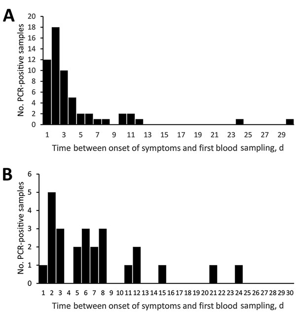 Distribution of PCR positive blood samples obtained after onset of symptoms for patients infected with A) Borrelia miyamotoi or B) B. burgdorferi sensu lato, Yekaterinburg, Russia, 2009–2010. Blood samples were obtained before antimicrobial drug therapy was given.