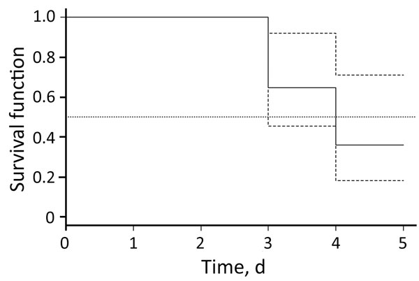 Kaplan–Meier estimates of Borrelia miyamotoi RNA or DNA in blood samples from patients with B. miyamotoi disease (solid line), Yekaterinburg, Russia, 2009–2010. Dashed line indicates 95% CIs, and dotted line indicates median. Observations during antimicrobial drug therapy represent incomplete data (right censored).