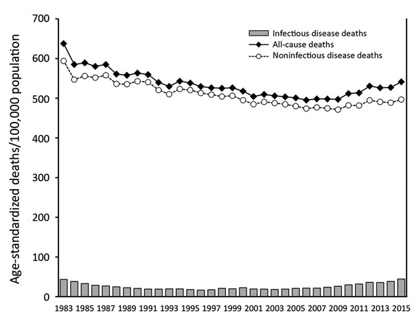 Figure 1 trends in infectious disease mortality south korea 1983 age standardized mortality rates deaths100000 population for infectious diseases noninfectious diseases and all causes south korea 19832015 publicscrutiny Gallery