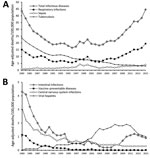 Thumbnail of Age-standardized infectious disease mortality rates, South Korea, 1983–2015. A) Mortality rates associated with respiratory infections, sepsis, and tuberculosis. B) Mortality rates associated with intestinal infections, vaccine-preventable diseases, central nervous system infections, and viral hepatitis.
