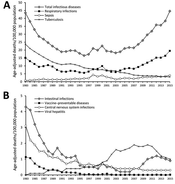 Figure 3 trends in infectious disease mortality south korea 1983 age standardized infectious disease mortality rates south korea 19832015 a publicscrutiny Gallery