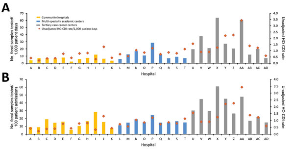 Hospital-specific rates of testing for Clostridium difficile standardized by patient-days of admission (A) and number of admissions (B), with HO-CDI rates (cases/1,000 patient-days), 30 US hospitals, 2015. HO-CDI, hospital-onset C. difficile infection.