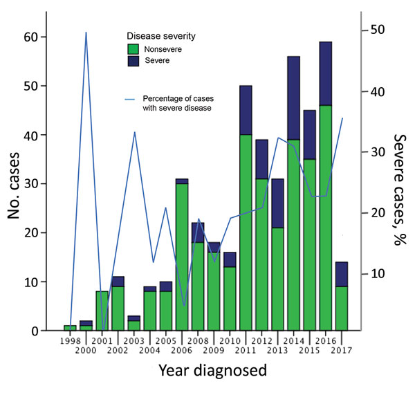 Proportion of severe and nonsevere cases of Mycobacterium ulcerans disease, Barwon Health Cohort, Geelong, Victoria, Australia, January 1998–May 2017.