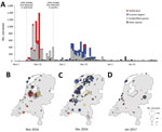 Thumbnail of Spatiotemporal pattern of wild bird deaths during an outbreak of HPAI A(H5H8) virus, the Netherlands, November 2016–January 2017. A) Outbreak chronology in tufted duck (red); Eurasian wigeon (blue); unidentified carcasses (light gray), probably also mostly tufted duck and Eurasian wigeon; and all other species combined (dark gray). Dashed vertical lines depict the first detections in wild birds and in poultry in the Netherlands. B–D) Spatial overview of the reported cumulative numbe