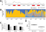Thumbnail of Population dynamics of Salmonella enterica serovar Typhimurium MLVA types, New South Wales, Australia, 2009–2016. A) Total number of novel or unique MLVA types. Red bars indicate high season and gray bars low season. B) Temporal dynamics of the most common MLVA types expressed as proportions by type. C) Quarterly counts of novel MLVA types during winter, spring, and summer for high and low seasons (p = 0.05). D) Box plots of the mean ratio of novel MLVA type counts during high and l