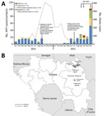 Thumbnail of Epidemiologic context for emergence of vaccine-derived polioviruses during Ebola virus disease outbreak, Guinea, 2014–2015. A) Distribution of AFP cases (n = 132 in 2014; n = 113 in 2015) and contacts (n = 0 in 2014; n = 119 in 2015) for each month according to date of first fecal sample collection. Data for Ebola cases accessed at (15). B) Geographic distribution of case-patients (n = 6) and contacts (n = 7) with laboratory-confirmed VDPV2 infection. Outer circles indicate subprefe