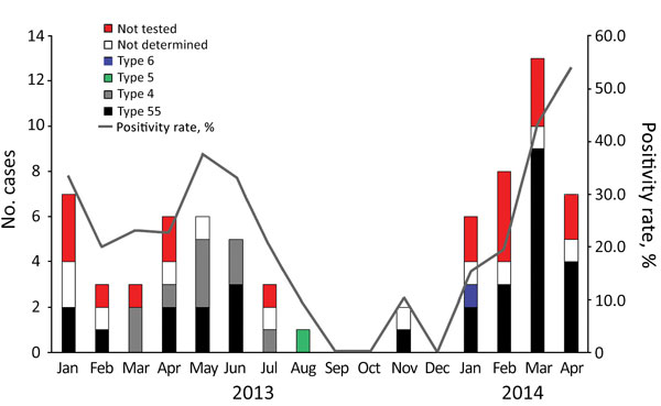Temporal distribution of acute febrile respiratory illness from human adenovirus (HAdV) infection among soldiers (no. cases) and overall HAdV positivity rate among collected specimens, by HAdV type, South Korea, January 2013–April 2014. We observed HAdV respiratory infection primarily during winter and spring. In 2014, acute febrile respiratory illness in soldiers in South Korea was almost always associated with HAdV-55. Co-circulation of HAdV-55 and HAdV-4 occurred during spring and early summe