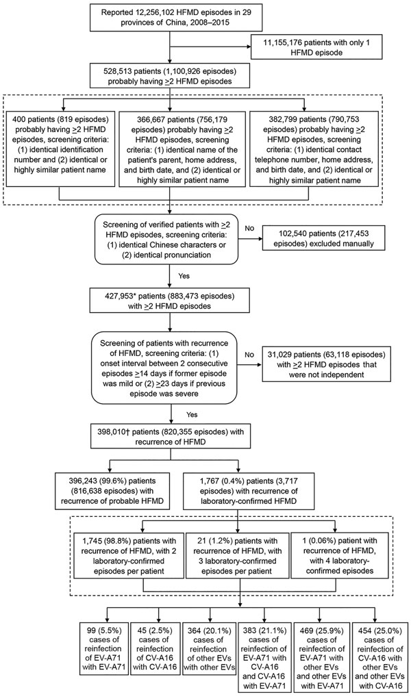 Flowchart showing screening for and analysis of patients with recurrent HFMD from the national HFMD surveillance database, 29 provinces of China, 2008–2015. Percentages do not equal 100% because of rounding. *The number of patients (427,953) with >2 HFMD episodes is higher than expected (528,513 – 102,540 = 425,973) because of improved patient matching. In some situations, the number of patients with >2 episodes did not change; for example, a patient initially identified with 3 episodes mi