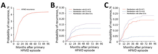 Kaplan-Meier analysis of survival from HFMD recurrence after primary HFMD diagnosis, 29 provinces of China, 2008–2015. A) Probability of HFMD recurrence among all patients who had probable and laboratory-confirmed HFMD. B) Probability of HFMD recurrence among case-patients whose primary episode was an infection with EV-A71. C) Probability of HFMD recurrence among case-patients whose primary episode was an infection with CV-A16. CV-A16, coxsackievirus A16; EV-A71, enterovirus A71; other EVs, non–