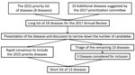 Thumbnail of Process for compiling the short list of diseases for inclusion in the World Health Organization R&D Blueprint to prioritize emerging infectious diseases in need of research and development.