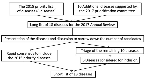 Figure 2 world health organization methodology to prioritize figure 2 process for compiling the short list of diseases for inclusion in the world health organization rd blueprint to prioritize emerging infectious malvernweather Gallery