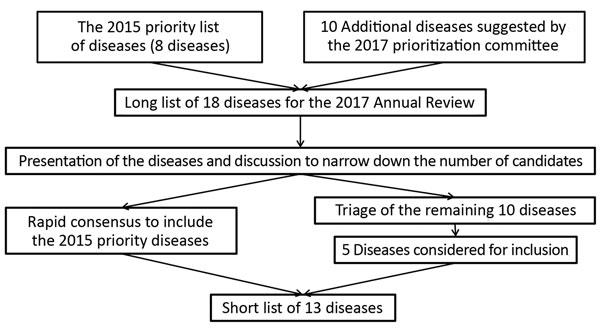 Figure 2 - World Health Organization Methodology to