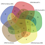 Thumbnail of Venn diagram of reciprocal best hit obtained in the CPXV subclade E3, including the isolate obtained from a smallpox-vaccinated patient in France in 2016 (CPXV-Fra-Amiens). Diagram created by using the Bioinformatics & Evolutionary Genomics visualization tool (https://bioinformatics.psb.ugent.be/webtools/Venn). CPXV, cowpox virus.