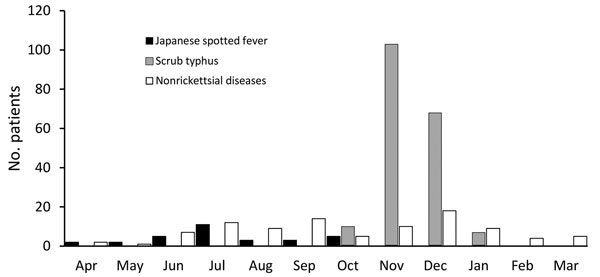 Number of patients with Japanese spotted fever, scrub typhus and nonrickettsial diseases, central Japan, by month, 2004–2015.