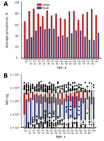 Thumbnail of Seroprevalence and chikungunya IgG levels among persons living in urban and rural areas, by age group, Haiti, December 2014–February 2015. A) Mean seroprevalence by urban or rural setting and age category. B) Range of median fluorescence intensity minus background (IgG responses) to chikungunya antigens for the same age categories. Bars indicate interquartile ranges; horizontal lines within bars indicate medians; black dots indicate values >10th or <90th percentiles; error bar