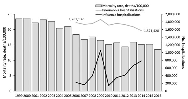 Figure 3 - Progress in Vaccine-Preventable and Respiratory