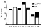 Thumbnail of Distribution of candidemia cases associated with IVDU and non-IVDU by year at a tertiary care hospital, Massachusetts, USA, 2010–2017. Candidemia cases were divided into IVDU and non-IVDU groups and then plotted as a function of the year the patient had positive blood cultures for Candida. There were no positive blood cultures in January 2017, the last month of the study.