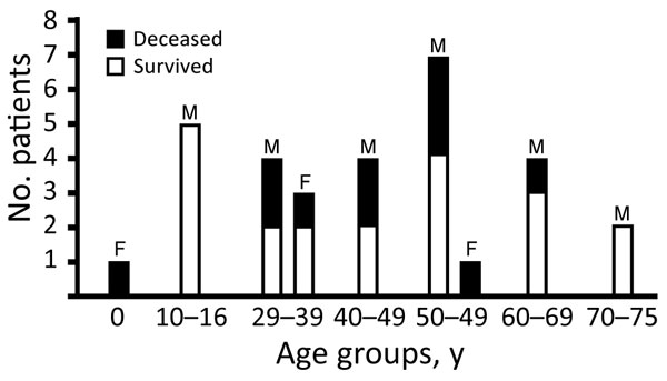 Crimean-Congo hemorrhagic fever cases and deaths by age group and sex, Kosovo, 2013–2016.