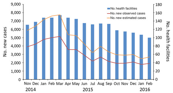 Number of observed and estimated cases of cutaneous leishmaniasis diagnosed in healthcare centers in target regions for leishmaniasis control programs, northern Syria, November 2014–February 2016.