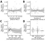 Thumbnail of Distribution of virus RNA load in patients with TBE, Slovenia, by duration of initial phase of TBE (A), duration of asymptomatic interval (B), CSF cell count determined in the meningoencephalitic phase (C), and severity of TBE according to clinical classification (D). Solid lines in panels A–C indicate loess regression lines, and shaded areas indicate 95% CIs. Boxes in panel D indicate interquartile ranges and 25th and 75th percentiles, horizontal lines within boxes indicate medians