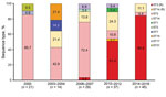 Thumbnail of Mycoplasma pneumoniae ST distribution by each outbreak and macrolide resistance within specific STs, South Korea, 2000–2016. Each number of the box indicates proportion of each ST. (R) designates macrolide resistance. ST, sequence type.