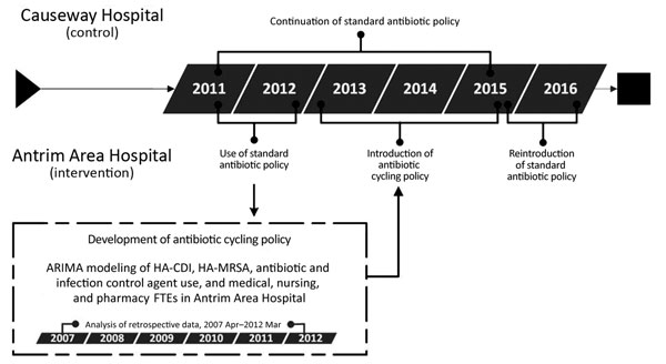 Investigation of the effects of an antibiotic drug cycling policy on the incidence of HA-MRSA and HA-CDI in 2 hospitals, Northern Ireland, UK. ARIMA, autoregressive integrated moving average; HA-CDI, healthcare-associated Clostridioides difficile infection; HA-MRSA, healthcare-associated methicillin-resistant Staphylococcus aureus; FTE, full-time equivalent.