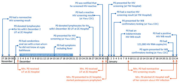 Timeline of HIV exposure and HIV diagnosis of the index case-patient, P0 (blue), and the HIV exposure of his wife, Mrs. P0 (orange), Hangzhou, China, November 27, 2016–January 24, 2017. CDC, Center for Disease Control and Prevention; LIT, lymphocyte immunotherapy; P, patient; WB, Western blot.