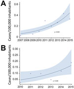 Thumbnail of Incidence of all carbapenemase-producing enterobacterial infections per 100,000 inhabitants, 2007–2015 (A), and bloodstream infections per 100,000 inhabitants, 2010–2015 (B), calculated by using a Poisson regression model, Metropolitan Toronto and the Regional Municipality of Peel, south-central Ontario, Canada, 2007–2015. Shading indicates 95% CI.
