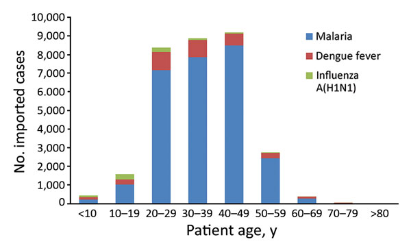 Distribution by age group of imported malaria, dengue fever, and influenza A(H1N1) cases in mainland China, 2005–2016.