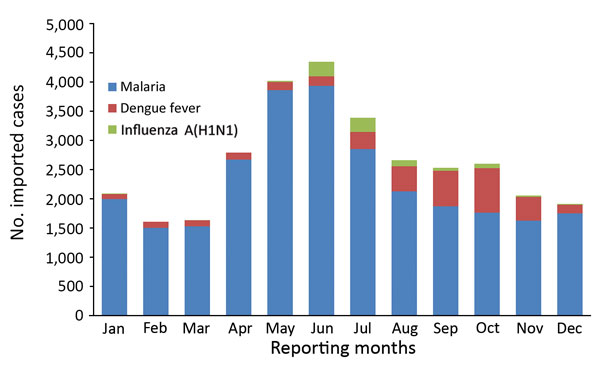 Monthly distribution of imported malaria, dengue fever, and influenza A(H1N1) cases in mainland China, 2005–2016.