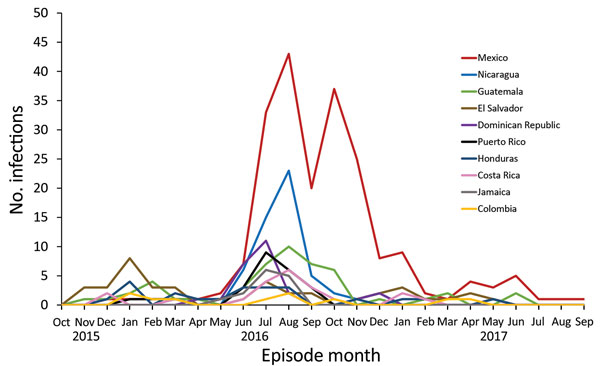 Number of human Zika virus infections in residents, by month and year of onset and country of travel (top 10 countries shown), California, USA, October 1, 2015–September 1, 2017. Month was determined by date of symptom onset for symptomatic persons or specimen collection date for asymptomatic persons.