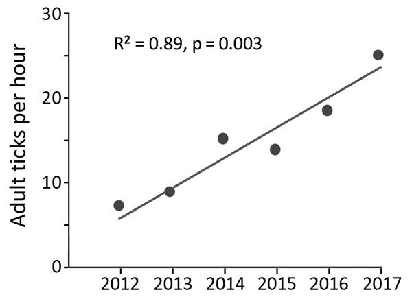 Six-year trend in adult Ixodes scapularis tick counts at Forest Resources Research and Education Center (36.00°N, 84.22°W; elevation 298 m), Anderson County, Tennessee, USA, 2012−2017. We collected host-seeking I. scapularis adult ticks by drag-cloth sampling vegetation on a 1,050-m transect of mixed hardwood forest once each December.