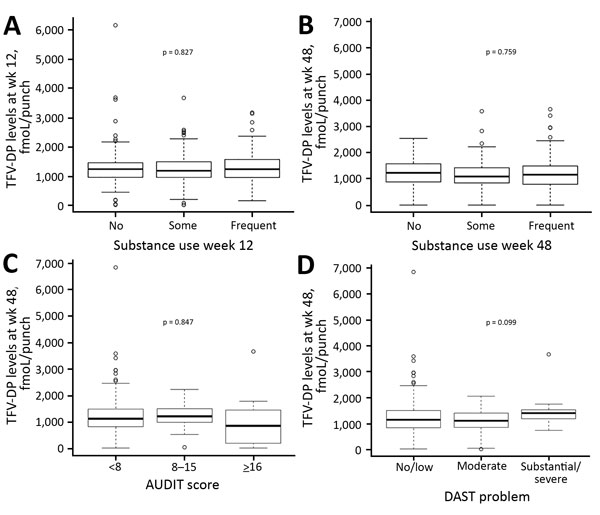 Substance use and adherence to HIV preexposure prophylaxis among transgender women and men who have sex with men, California, USA. A, B) Boxplots showing dried blood spot TFV-DP levels at weeks 12 (A) and 48 (B) for persons with no, some, and frequent ongoing substance use. C, D) Boxplots showing dried blood spot TFV-DP levels at week 48 in persons with and without alcohol (C) and substance use (D) problems, according to assessments with AUDIT (C) and DAST (D) (cross-sectional analysis). In each