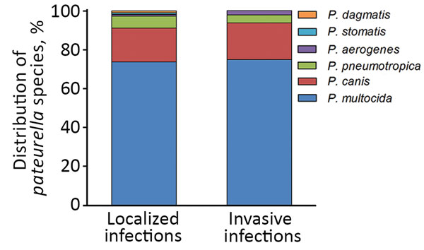 Distribution of various Pasteurella spp. in localized and invasive infections, Szeged, Hungary, 2002–2015.