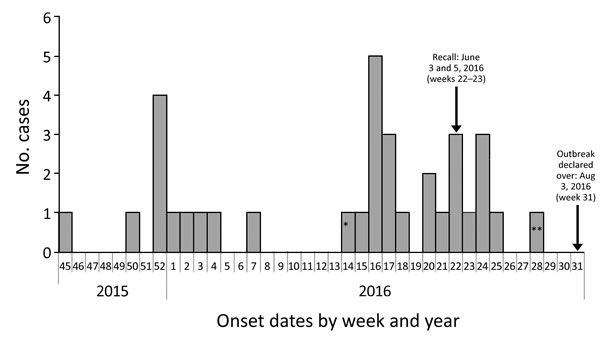 Outbreak cases of listeriosis (n = 34) by onset week and year, Ontario, Canada, November 2015–August 2016. Data were obtained from the Ontario Ministry of Health and Long-Term Care, integrated Public Health Information System database, extracted by Public Health Ontario, August 16, 2016. One case with an onset date during January 2016 occurred in week 52 of 2015 (according to the Public Health Agency of Canada epidemiologic week calendar). *Neonatal case-patient with symptom onset on April 4, 20