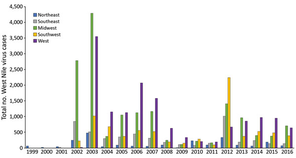 Total West Nile virus cases reported through ArboNET, by year and region, continental United States, 1999–2016.