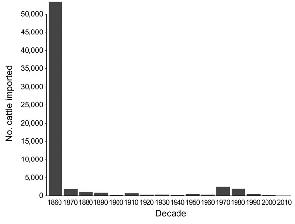 Historical importations of live cattle into New Zealand, 1860–2010.