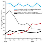 "Thumbnail of Percentage of women reporting highest levels of 4 Zika home protection behaviors, by interview month, Puerto Rico, July 2016–June 2017. August 12, 2016: President declares Zika in Puerto Rico a ""public health emergency"" (https://www.reuters.com/article/us-health-zika-usa/u-s-declares-a-zika-public-health-emergency-in-puerto-rico-idUSKCN10N2KA). September 30, 2016: free residential spraying discontinued. Women who report the offer through December are referring to receiving the offer"
